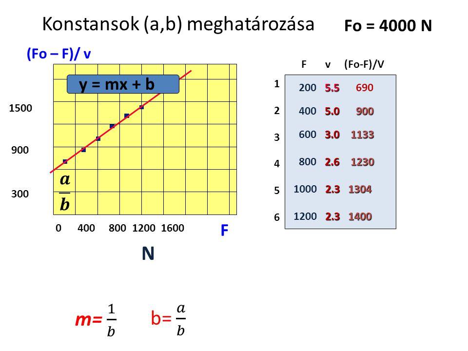 (F+a)(v+b)=b(F 0 +a) Fv+Fb+av+ab=bF 0 +ab v(F+a)=b(F 0 -F) y =m x + begyenes egyenlete Hogyan határozható meg a,b x=F