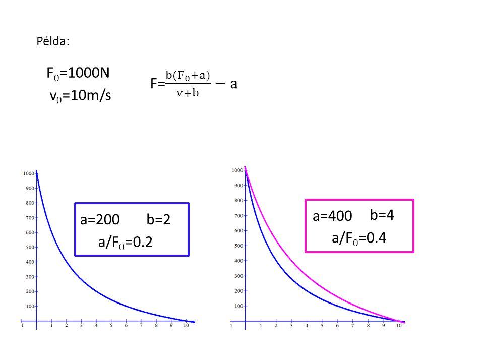 -a -b -a -b -a -b F0F0 v0v0 b(F 0 +a)=a(v 0 +b) bF 0 +ba=av 0 +ab bF 0 =av 0