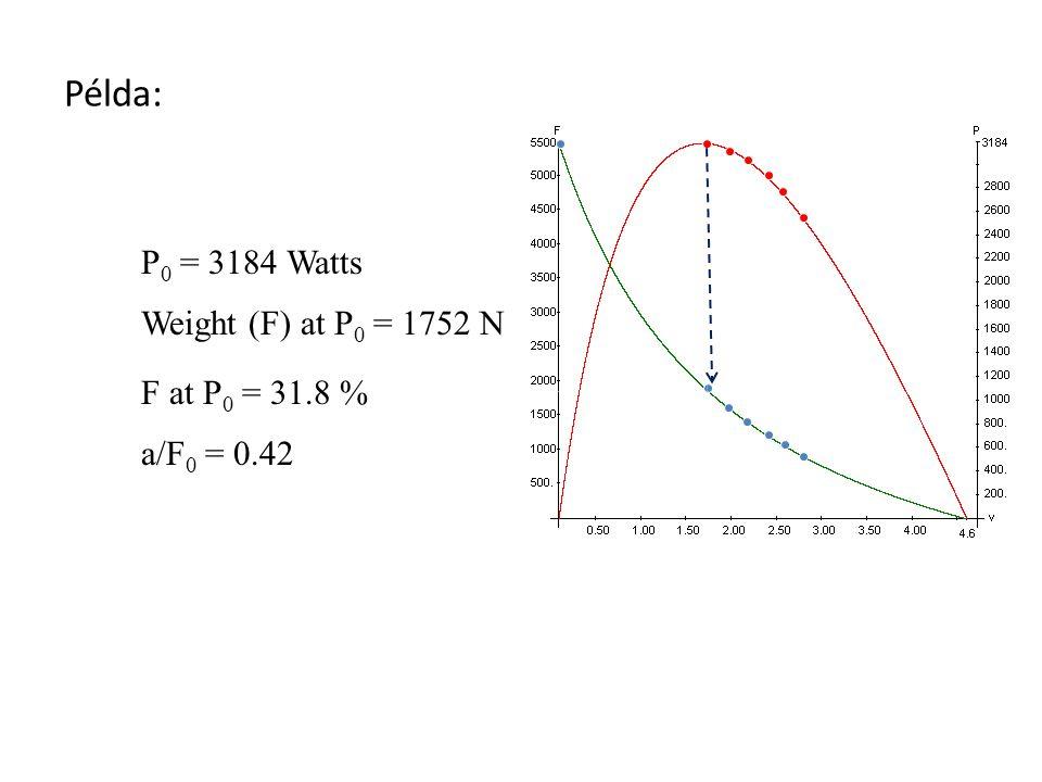 F 0 =1000N v 0 =10m/s a=200b=2 a=400 b=4 Példa: a/F 0 =0.2 a/F 0 =0.4