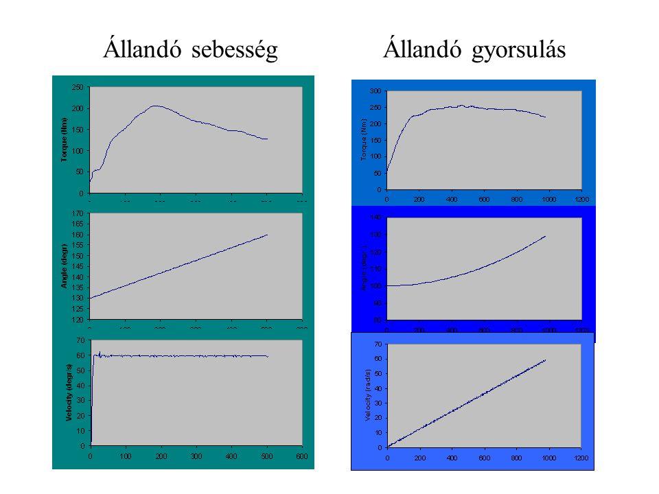 Afterload módszer ICC Nincs előzetes izometriás feszülés
