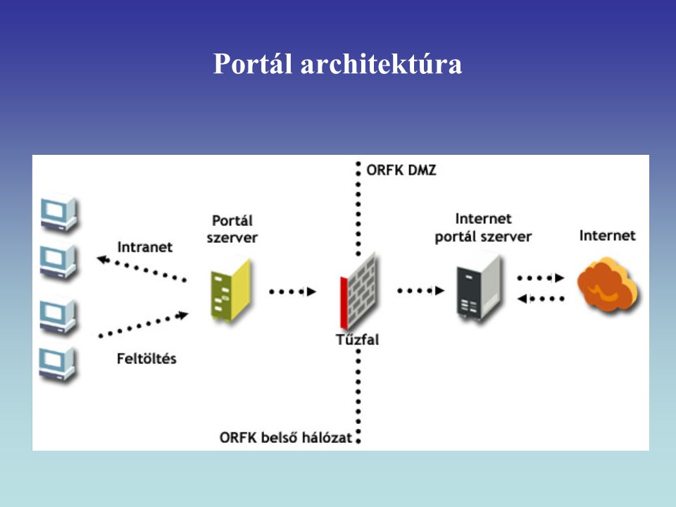 Portál architektúra