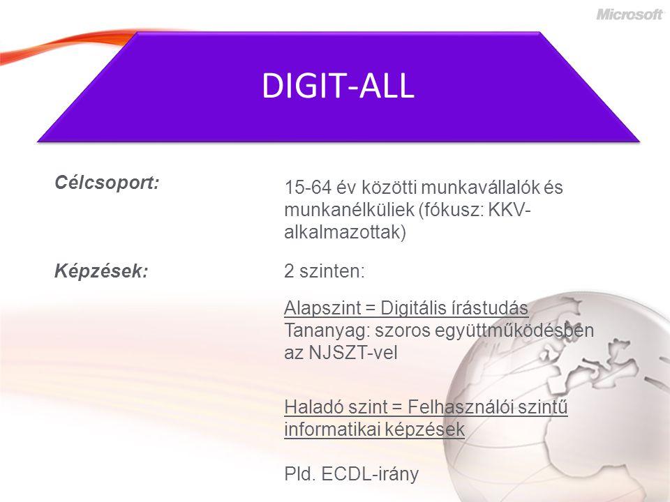Célcsoport: Képzések: 15-64 év közötti munkavállalók és munkanélküliek (fókusz: KKV- alkalmazottak) 2 szinten: Alapszint = Digitális írástudás Tananyag: szoros együttműködésben az NJSZT-vel Haladó szint = Felhasználói szintű informatikai képzések Pld.