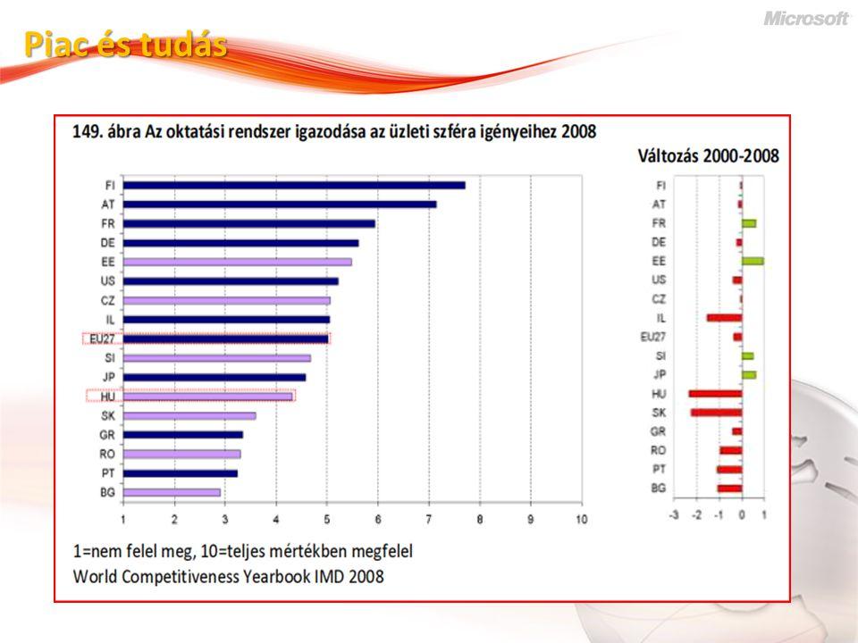 Szakemberképzési deficit Mennyiségi szakemberhiány (lack) Nem piacképes tudás (mismatch) Elavult tudás (gap) Gyakorlati képzés hiánya