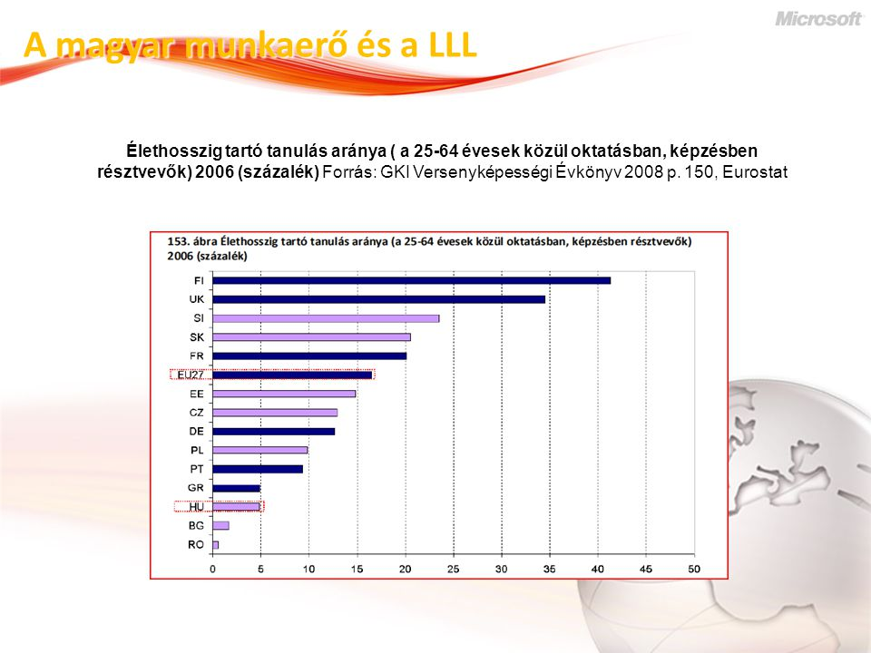 A magyar munkaerő és a LLL Élethosszig tartó tanulás aránya ( a 25-64 évesek közül oktatásban, képzésben résztvevők) 2006 (százalék) Forrás: GKI Versenyképességi Évkönyv 2008 p.