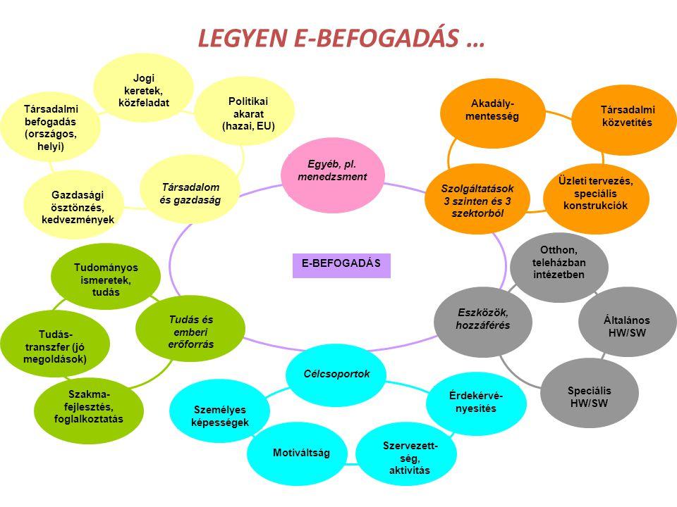 LEGYEN E-BEFOGADÁS … E-BEFOGADÁS Társadalmi közvetítés Szolgáltatások 3 szinten és 3 szektorból Akadály- mentesség Üzleti tervezés, speciális konstruk