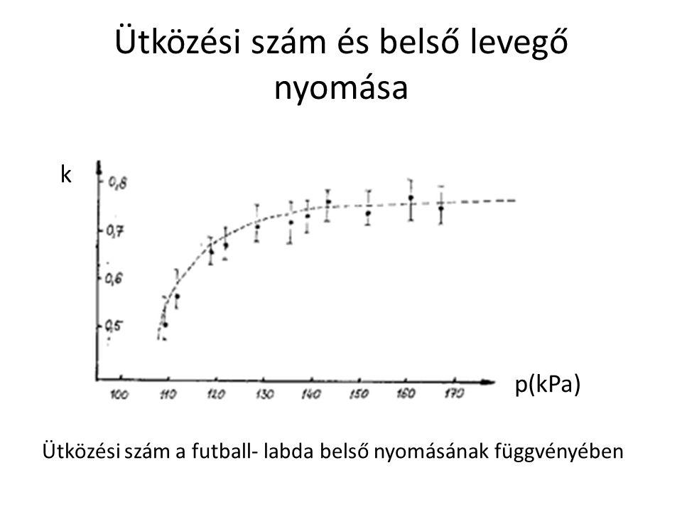 Ütközési szám és belső levegő nyomása k p(kPa) Ütközési szám a futball- labda belső nyomásának függvényében