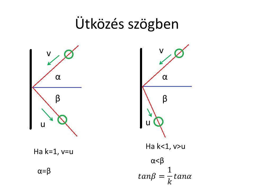 Ütközés szögben αα β β Ha k=1, v=u α=βα=β Ha k u α<βα<β v v u u