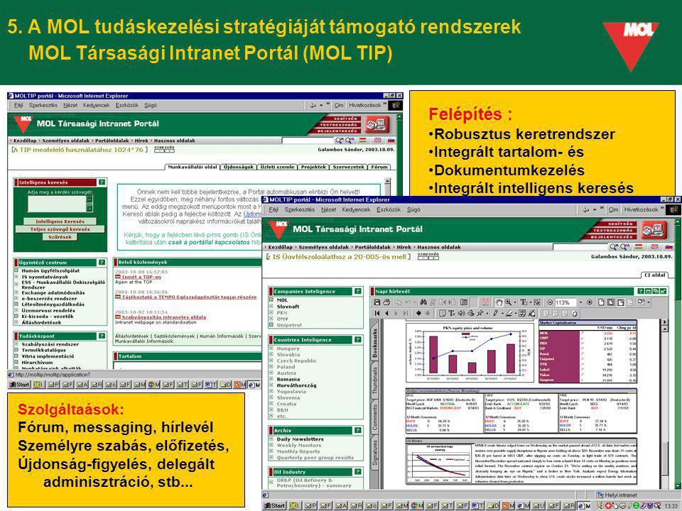5. A MOL tudáskezelési stratégiáját támogató rendszerek MOL Társasági Intranet Portál (MOL TIP) Felépítés : Robusztus keretrendszer Integrált tartalom