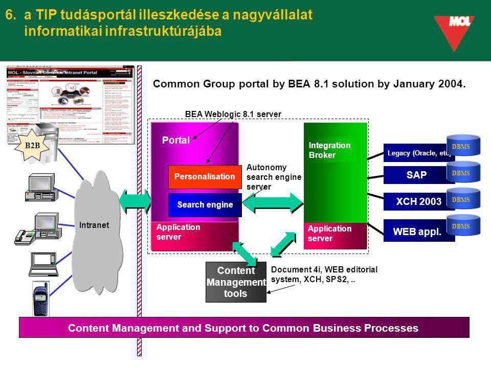 6. a TIP tudásportál illeszkedése a nagyvállalat informatikai infrastruktúrájába B2B Intranet Integration Broker SAP XCH 2003 WEB appl.. Legacy (Oracl
