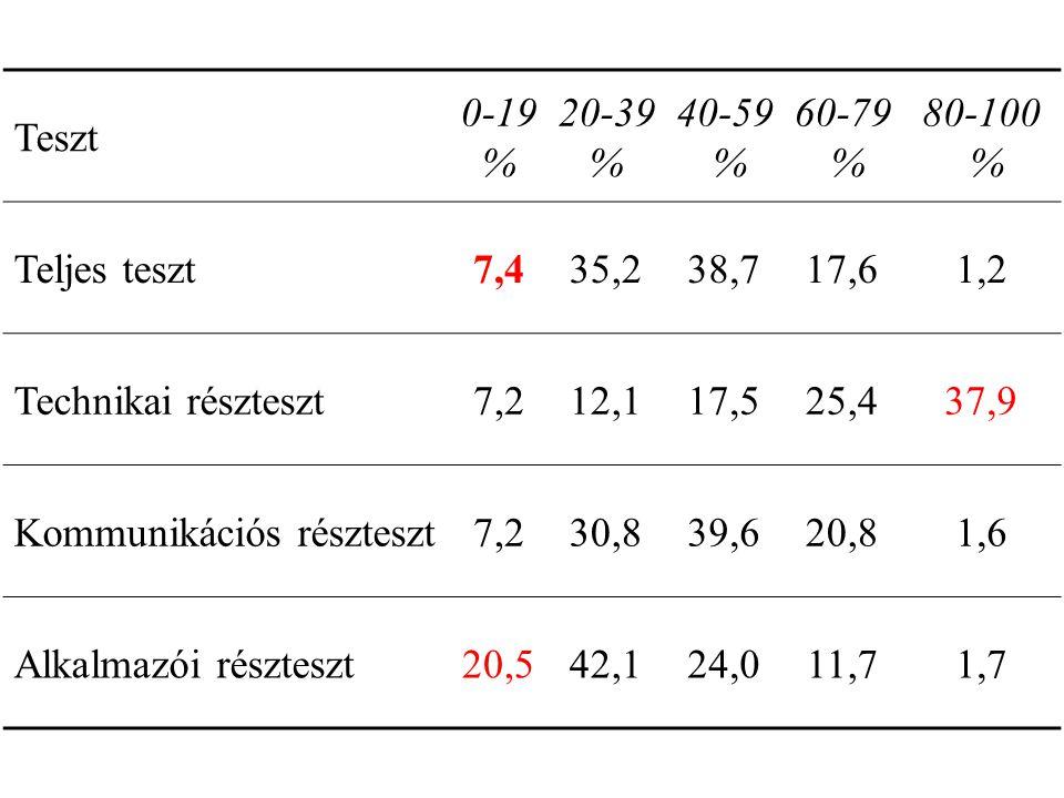 Teszt 0-19 % 20-39 % 40-59 % 60-79 % 80-100 % Teljes teszt7,435,238,717,61,2 Technikai részteszt7,212,117,525,437,9 Kommunikációs részteszt7,230,839,620,81,6 Alkalmazói részteszt20,542,124,011,71,7