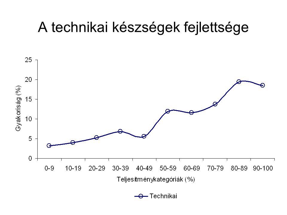 A technikai készségek fejlettsége