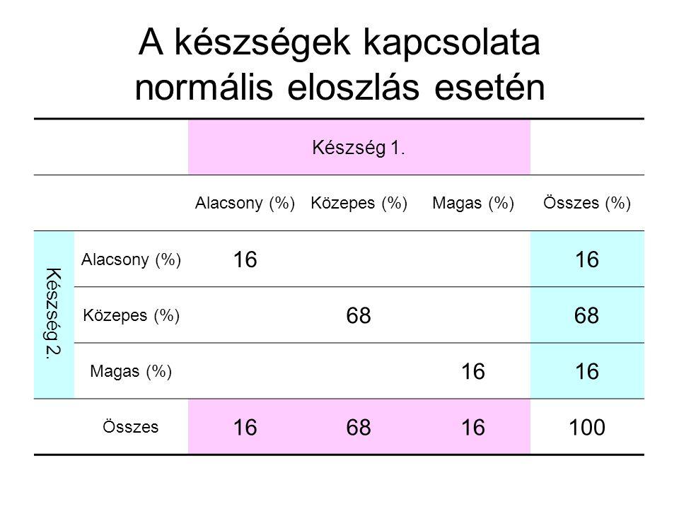 A készségek kapcsolata normális eloszlás esetén Készség 1. Alacsony (%)Közepes (%)Magas (%)Összes (%) Készség 2. Alacsony (%) 16 Közepes (%) 68 Magas