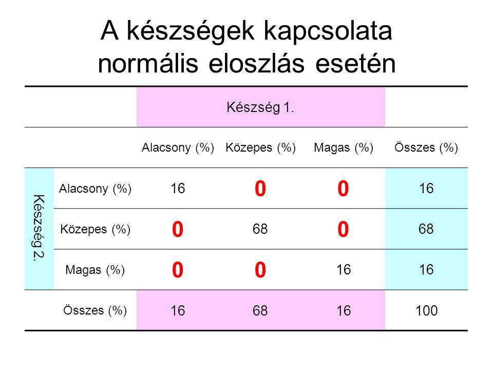 A készségek kapcsolata normális eloszlás esetén Készség 1. Alacsony (%)Közepes (%)Magas (%)Összes (%) Készség 2. Alacsony (%) 16 00 Közepes (%) 0 68 0