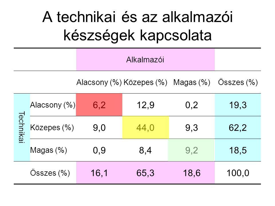 A technikai és az alkalmazói készségek kapcsolata Alkalmazói Alacsony (%)Közepes (%)Magas (%)Összes (%) Technikai Alacsony (%) 6,212,90,219,3 Közepes (%) 9,044,09,362,2 Magas (%) 0,98,49,218,5 Összes (%) 16,165,318,6100,0