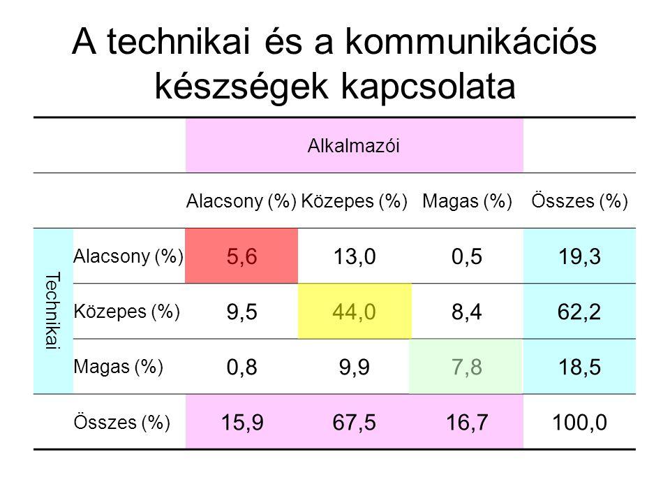A technikai és a kommunikációs készségek kapcsolata Alkalmazói Alacsony (%)Közepes (%)Magas (%)Összes (%) Technikai Alacsony (%) 5,613,00,519,3 Közepes (%) 9,544,08,462,2 Magas (%) 0,89,97,818,5 Összes (%) 15,967,516,7100,0