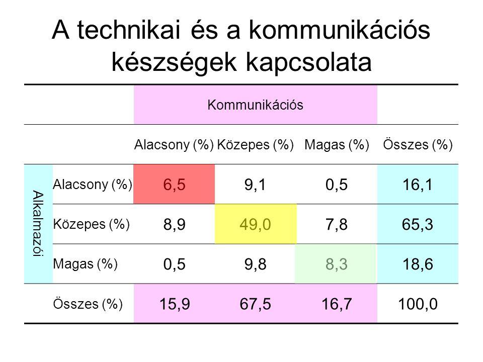 A technikai és a kommunikációs készségek kapcsolata Kommunikációs Alacsony (%)Közepes (%)Magas (%)Összes (%) Alkalmazói Alacsony (%) 6,59,10,516,1 Közepes (%) 8,949,07,865,3 Magas (%) 0,59,88,318,6 Összes (%) 15,967,516,7100,0