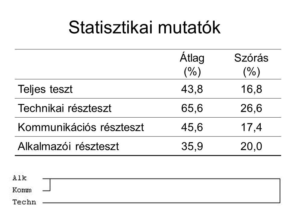 Statisztikai mutatók Átlag (%) Szórás (%) Teljes teszt43,816,8 Technikai részteszt65,626,6 Kommunikációs részteszt45,617,4 Alkalmazói részteszt35,920,