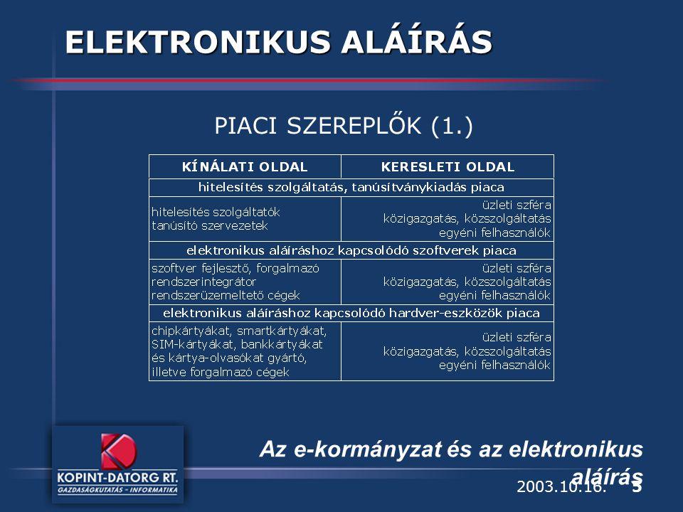 5 Az e-kormányzat és az elektronikus aláírás 2003.10.16. ELEKTRONIKUS ALÁÍRÁS PIACI SZEREPLŐK (1.)
