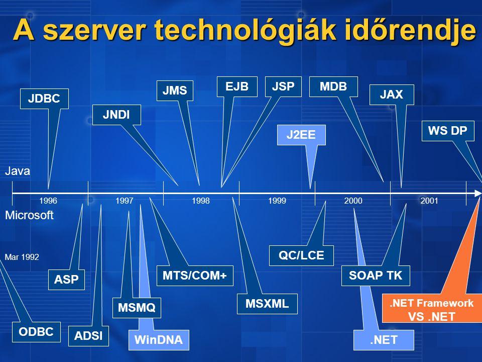 .NET A szerver technológiák időrendje A szerver technológiák időrendje Microsoft Java 199619971998199920002001 MSXML JAX ASP JSP MTS/COM+ EJB ODBC JDBC Mar 1992 ADSI JNDI QC/LCE MDB SOAP TK WinDNA J2EE MSMQ JMS.NET Framework VS.NET WS DP