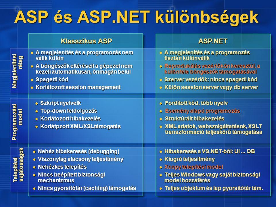ASP és ASP.NET különbségek Klasszikus ASP ASP.NET Programozási model Nehéz hibakeresés (debugging) Nehéz hibakeresés (debugging) Viszonylag alacsony teljesítmény Viszonylag alacsony teljesítmény Nehézkes telepítés Nehézkes telepítés Nincs beépített biztonsági mechanizmus Nincs beépített biztonsági mechanizmus Nincs gyorsítótár (caching) támogatás Nincs gyorsítótár (caching) támogatás Hibakeresés a VS.NET-ből: UI...
