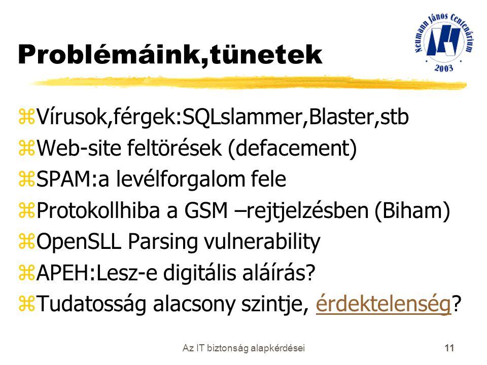 Az IT biztonság alapkérdései 11 Problémáink,tünetek zVírusok,férgek:SQLslammer,Blaster,stb zWeb-site feltörések (defacement) zSPAM:a levélforgalom fel