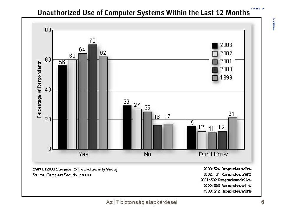 Az IT biztonság alapkérdései 6