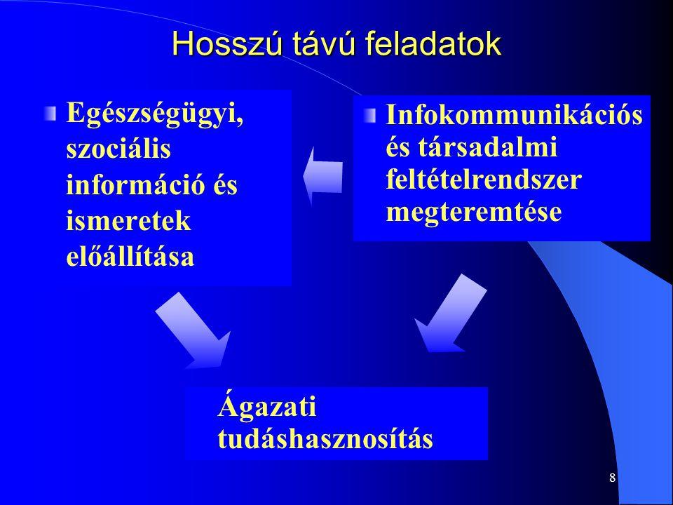8 Hosszú távú feladatok Egészségügyi, szociális információ és ismeretek előállítása Infokommunikációs és társadalmi feltételrendszer megteremtése Ágaz