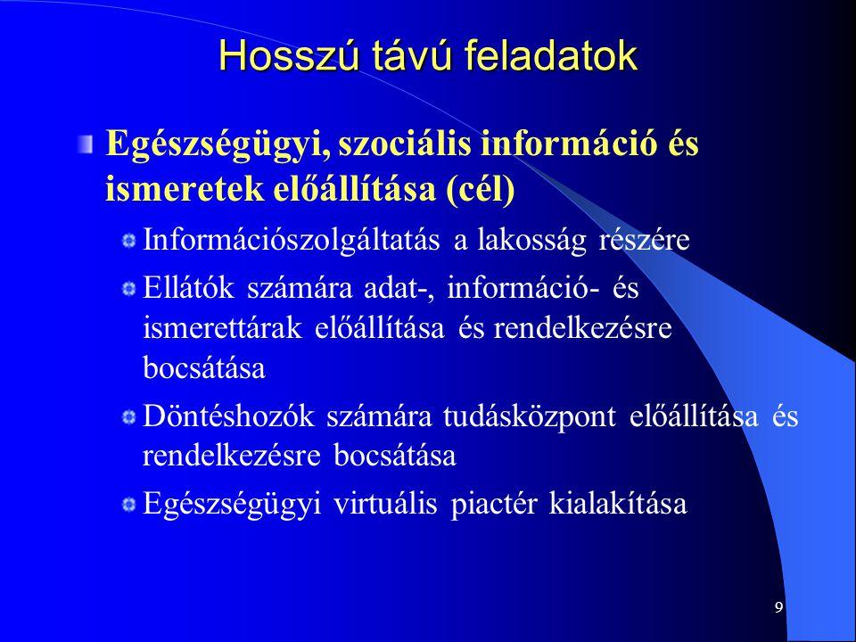 9 Hosszú távú feladatok Egészségügyi, szociális információ és ismeretek előállítása (cél) Információszolgáltatás a lakosság részére Ellátók számára ad