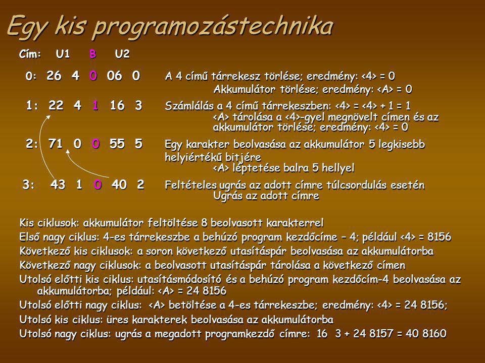 Cím: U1 B U2 0: 26 4 0 06 0 A 4 című tárrekesz törlése; eredmény: = 0 0: 26 4 0 06 0 A 4 című tárrekesz törlése; eredmény: = 0 Akkumulátor törlése; eredmény: = 0 1: 22 4 1 16 3 Számlálás a 4 című tárrekeszben: = + 1 = 1 1: 22 4 1 16 3 Számlálás a 4 című tárrekeszben: = + 1 = 1 tárolása a -gyel megnövelt címen és az akkumulátor törlése; eredmény: = 0 tárolása a -gyel megnövelt címen és az akkumulátor törlése; eredmény: = 0 2: 71 0 0 55 5 Egy karakter beolvasása az akkumulátor 5 legkisebb helyiértékű bitjére 2: 71 0 0 55 5 Egy karakter beolvasása az akkumulátor 5 legkisebb helyiértékű bitjére léptetése balra 5 hellyel léptetése balra 5 hellyel 3: 43 1 0 40 2 Feltételes ugrás az adott címre túlcsordulás esetén 3: 43 1 0 40 2 Feltételes ugrás az adott címre túlcsordulás esetén Ugrás az adott címre Kis ciklusok: akkumulátor feltöltése 8 beolvasott karakterrel Első nagy ciklus: 4-es tárrekeszbe a behúzó program kezdőcíme – 4; például = 8156 Következő kis ciklusok: a soron következő utasításpár beolvasása az akkumulátorba Következő nagy ciklusok: a beolvasott utasításpár tárolása a következő címen Utolsó előtti kis ciklus: utasításmódosító és a behúzó program kezdőcím-4 beolvasása az akkumulátorba; például: = 24 8156 Utolsó előtti nagy ciklus: betöltése a 4-es tárrekeszbe; eredmény: = 24 8156; Utolsó kis ciklus: üres karakterek beolvasása az akkumulátorba Utolsó nagy ciklus: ugrás a megadott programkezdő címre: 16 3 + 24 8157 = 40 8160 Egy kis programozástechnika