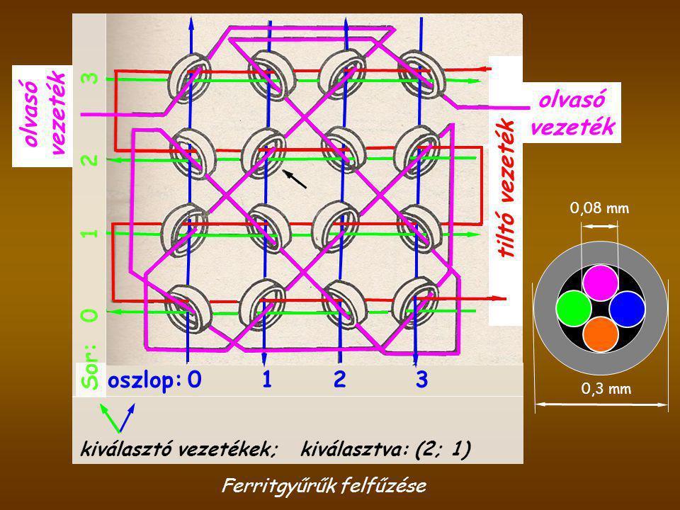 Ferritgyűrűk felfűzése 0,3 mm 0,08 mm kiválasztó vezetékek; kiválasztva: (2; 1) olvasó vezeték oszlop: 0 1 2 3 tiltó vezeték olvasó vezeték Sor: 0 1 2 3