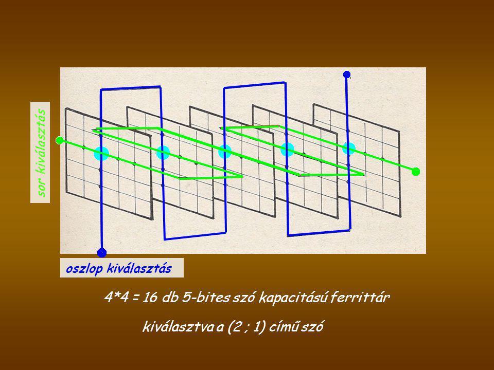 oszlop kiválasztás sor kiválasztás 4*4 = 16 db 5-bites szó kapacitású ferrittár kiválasztva a (2 ; 1) című szó