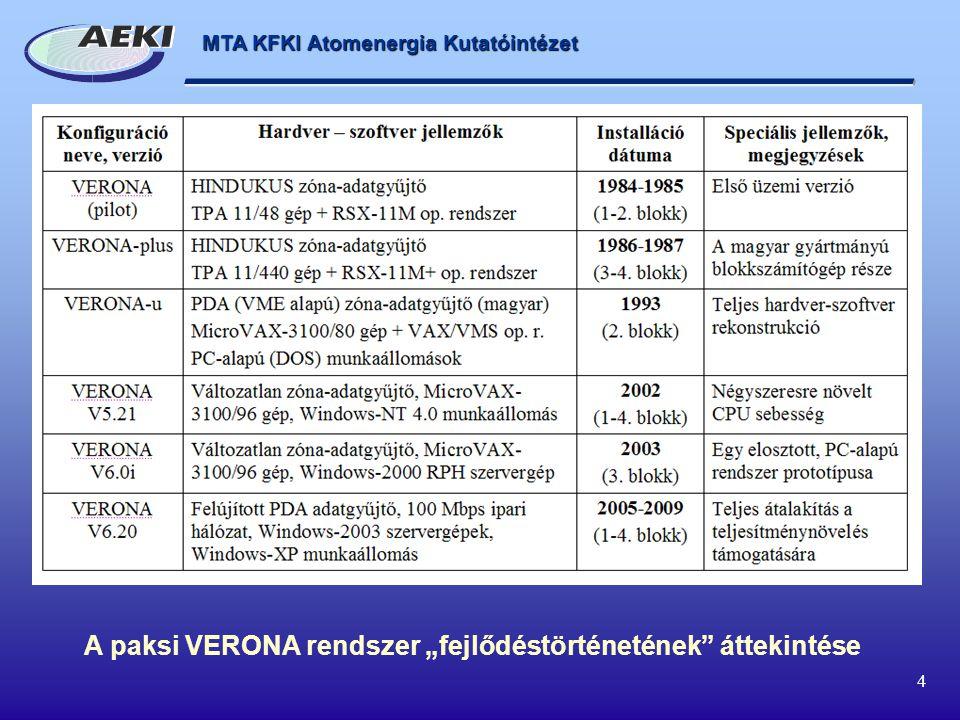 """MTA KFKI Atomenergia Kutatóintézet 4 A paksi VERONA rendszer """"fejlődéstörténetének áttekintése"""