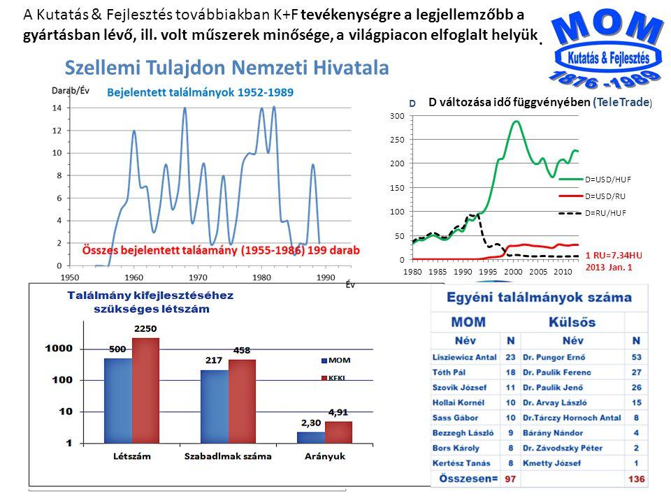 2 D D változása idő függvényében (TeleTrade ) 11.5% A Kutatás & Fejlesztés továbbiakban K+F tevékenységre a legjellemzőbb a gyártásban lévő, ill.