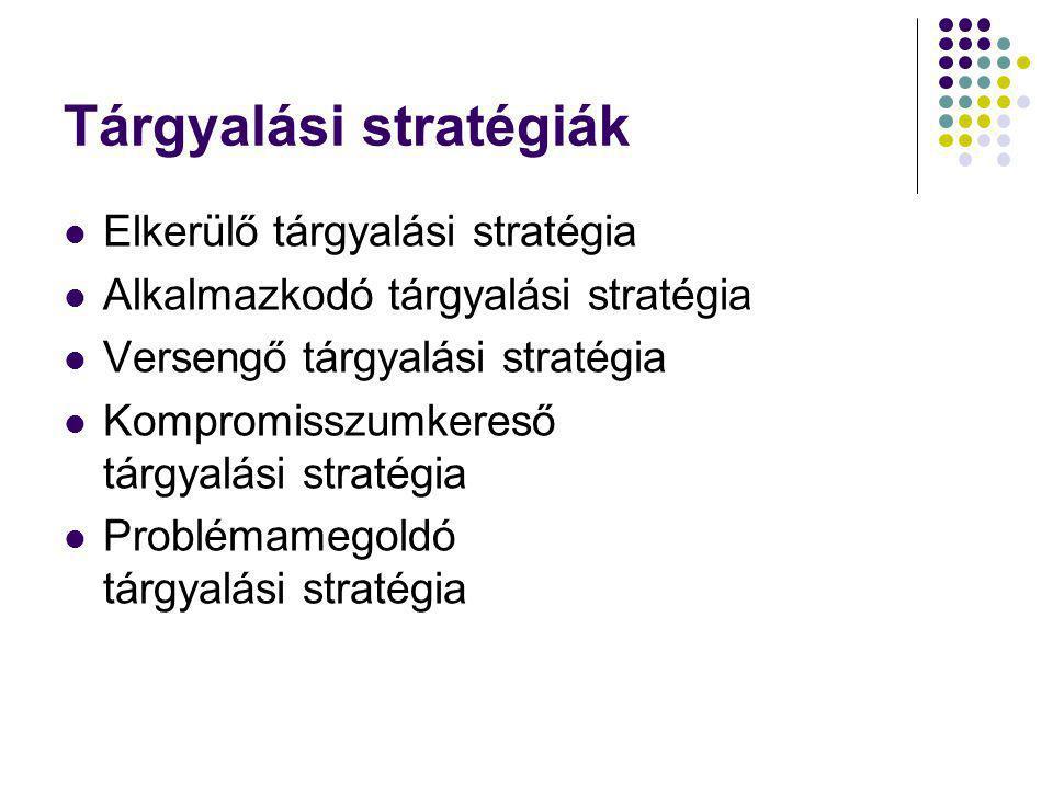 Tárgyalási stratégiák Elkerülő tárgyalási stratégia Alkalmazkodó tárgyalási stratégia Versengő tárgyalási stratégia Kompromisszumkereső tárgyalási stratégia Problémamegoldó tárgyalási stratégia