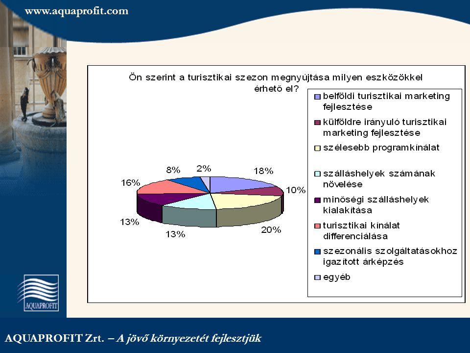 AQUAPROFIT Zrt. – A jövő környezetét fejlesztjük www.aquaprofit.com