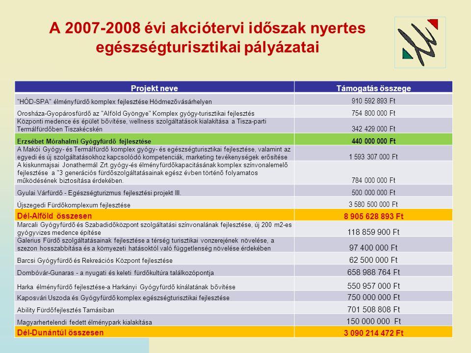 A 2007-2008 évi akciótervi időszak nyertes egészségturisztikai pályázatai Projekt neveTámogatás összege