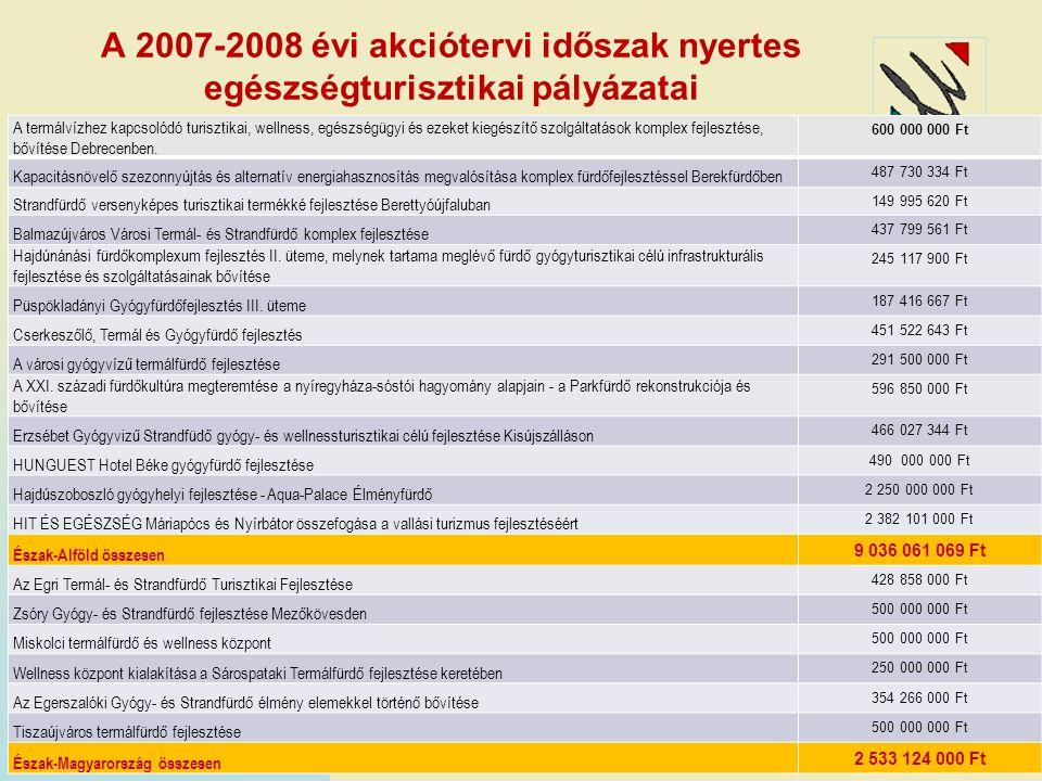 A 2007-2008 évi akciótervi időszak nyertes egészségturisztikai pályázatai A termálvízhez kapcsolódó turisztikai, wellness, egészségügyi és ezeket kieg