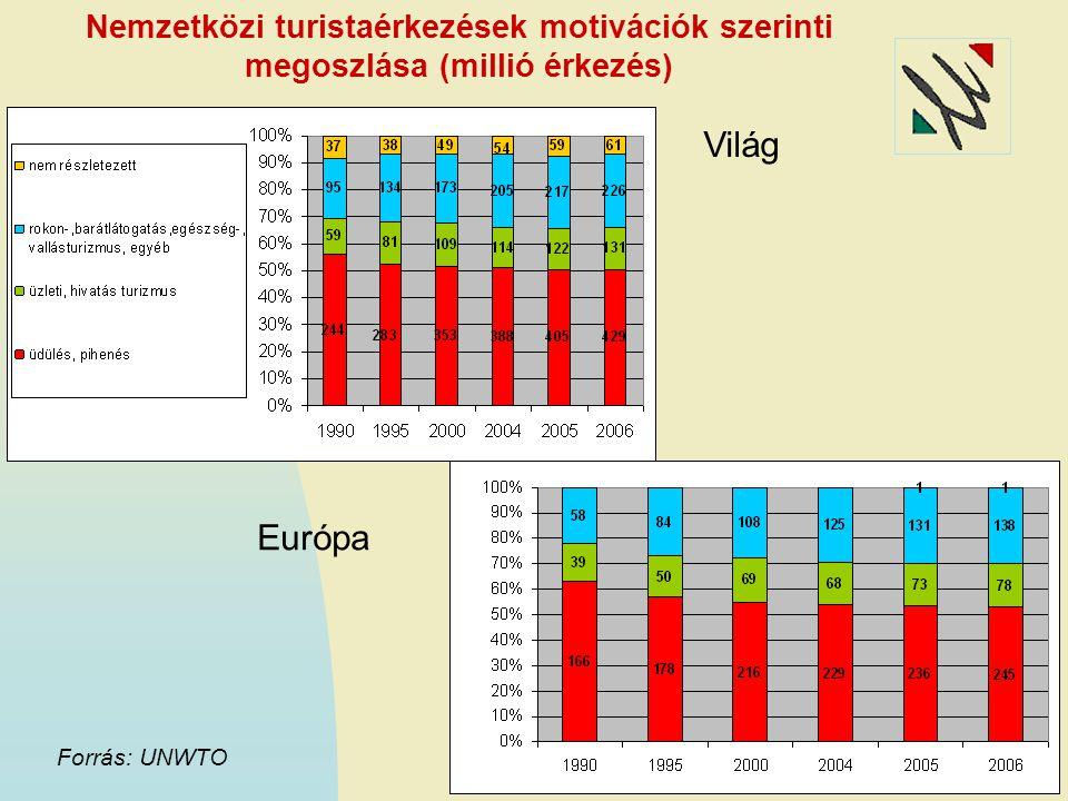 Nemzetközi turistaérkezések motivációk szerinti megoszlása (millió érkezés) Világ Európa Forrás: UNWTO