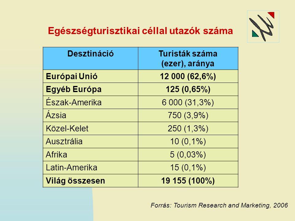 Egészségturisztikai céllal utazók száma Forrás: Tourism Research and Marketing, 2006 DesztinációTuristák száma (ezer), aránya Európai Unió12 000 (62,6