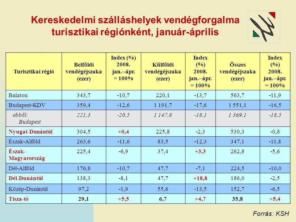 Kereskedelmi szálláshelyek vendégforgalma turisztikai régiónként, január-április Forrás: KSH Turisztikai régió Belföldi vendégéjszaka (ezer) Index (%)