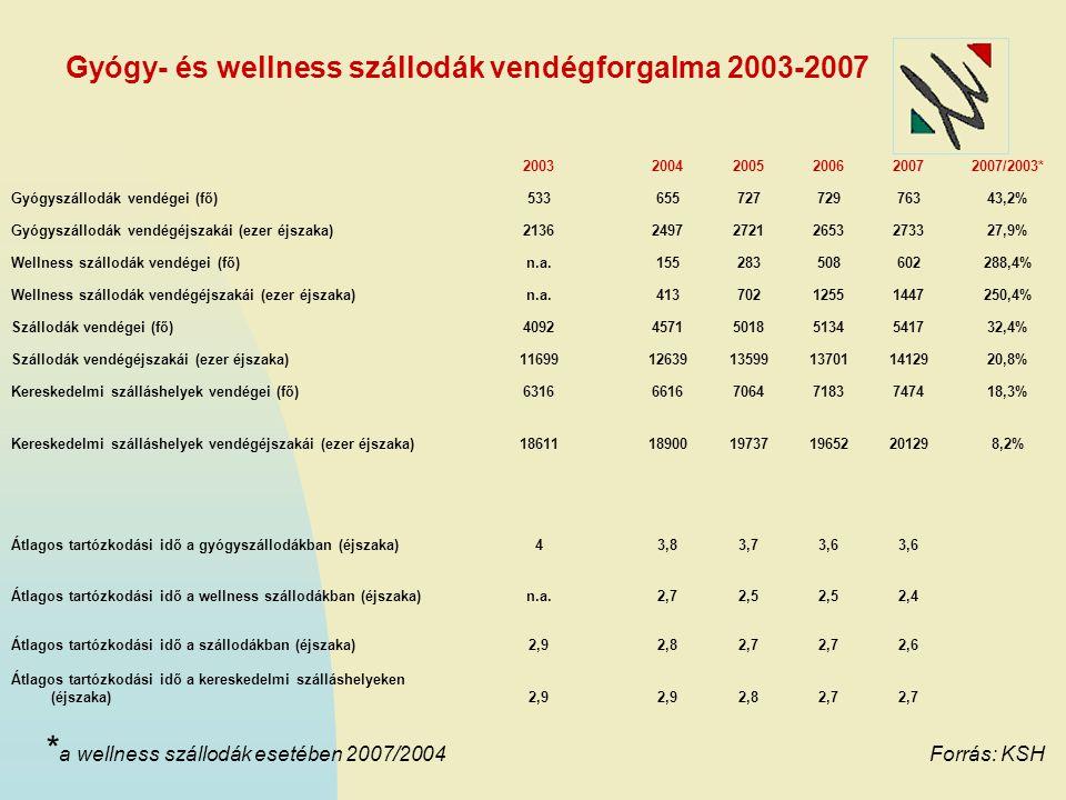 Gyógy- és wellness szállodák vendégforgalma 2003-2007 200320042005200620072007/2003* Gyógyszállodák vendégei (fő)53365572772976343,2% Gyógyszállodák v