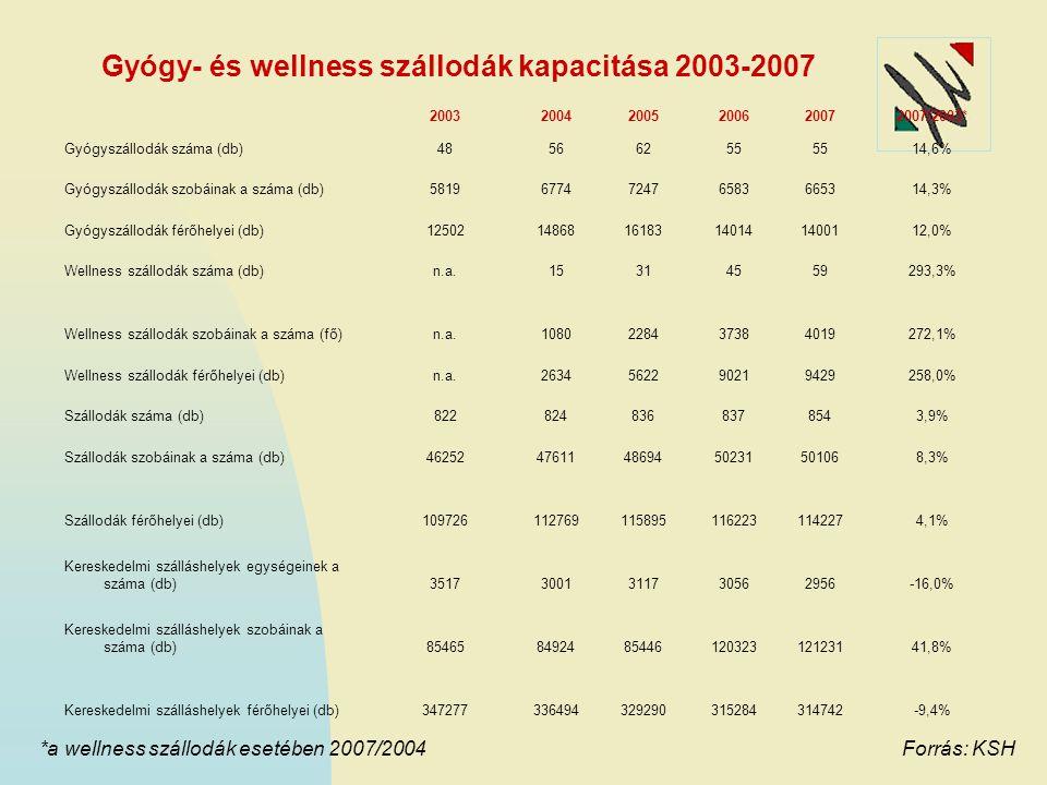 Gyógy- és wellness szállodák kapacitása 2003-2007 200320042005200620072007/2003* Gyógyszállodák száma (db)48566255 14,6% Gyógyszállodák szobáinak a sz