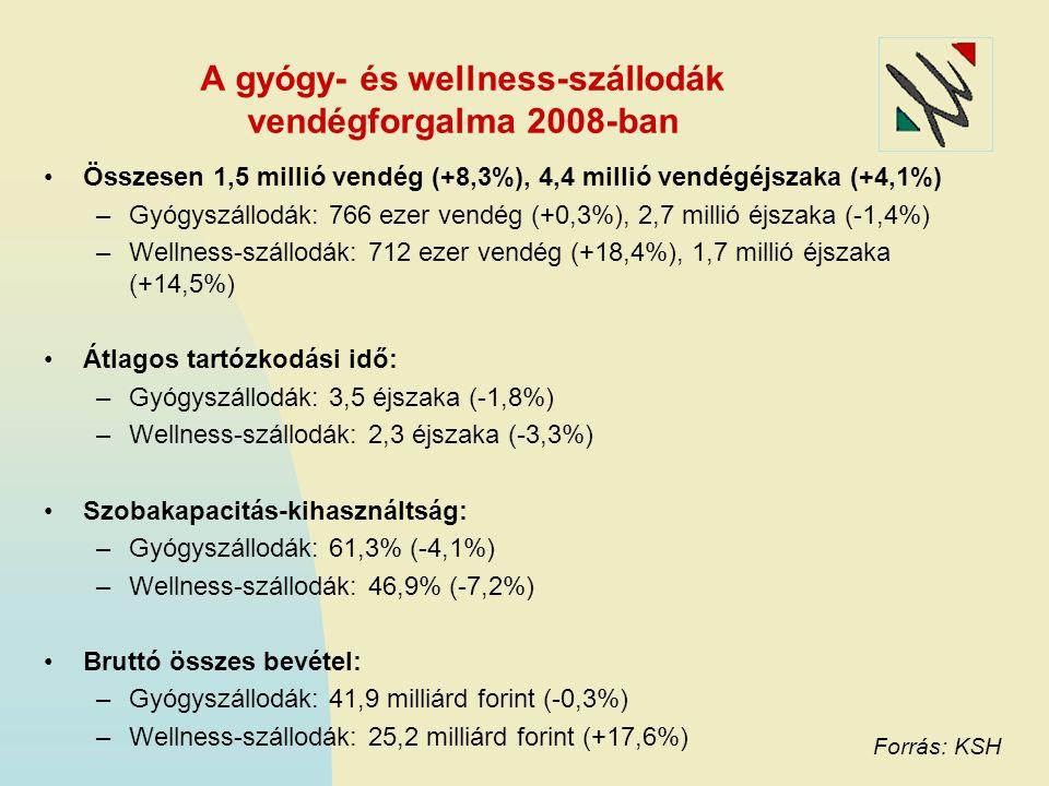 A gyógy- és wellness-szállodák vendégforgalma 2008-ban Összesen 1,5 millió vendég (+8,3%), 4,4 millió vendégéjszaka (+4,1%) –Gyógyszállodák: 766 ezer