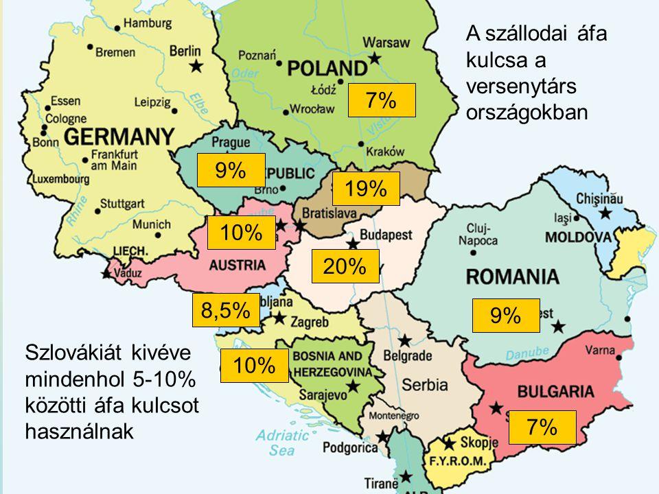 20% 7% 8,5% 10% 7% 9% 19% A szállodai áfa kulcsa a versenytárs országokban Szlovákiát kivéve mindenhol 5-10% közötti áfa kulcsot használnak 10%