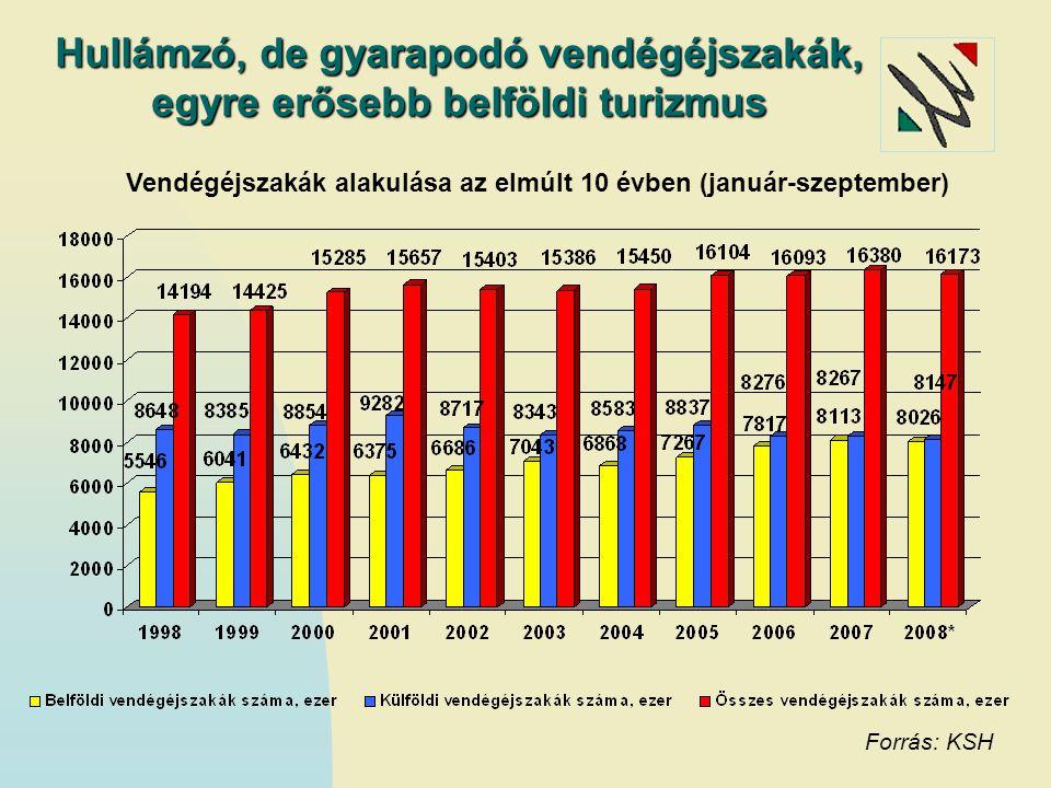 Magyarország TOP 10 küldőpiaca Rangsor Ország Vendégéjszaka2008/2007 2008.