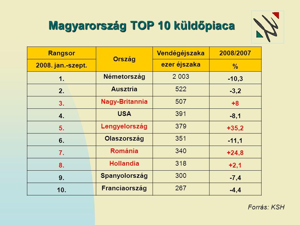 Magyarország TOP 10 küldőpiaca Rangsor Ország Vendégéjszaka2008/2007 2008. jan.-szept. ezer éjszaka % 1. Németország2 003 -10,3 2. Ausztria522 -3,2 3.