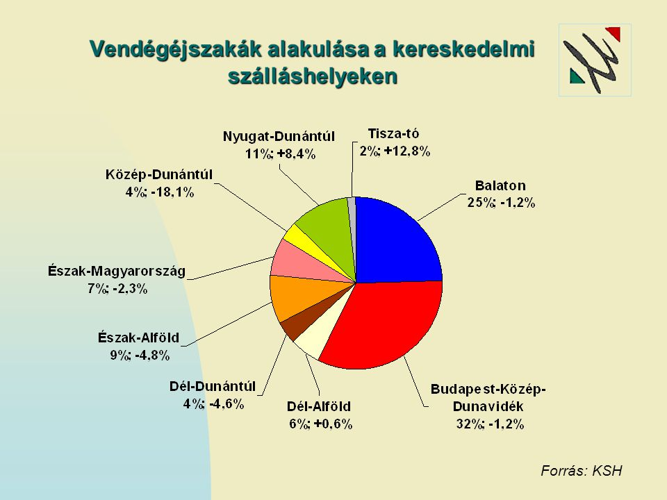 Forrás: KSH Vendégéjszakák alakulása a kereskedelmi szálláshelyeken