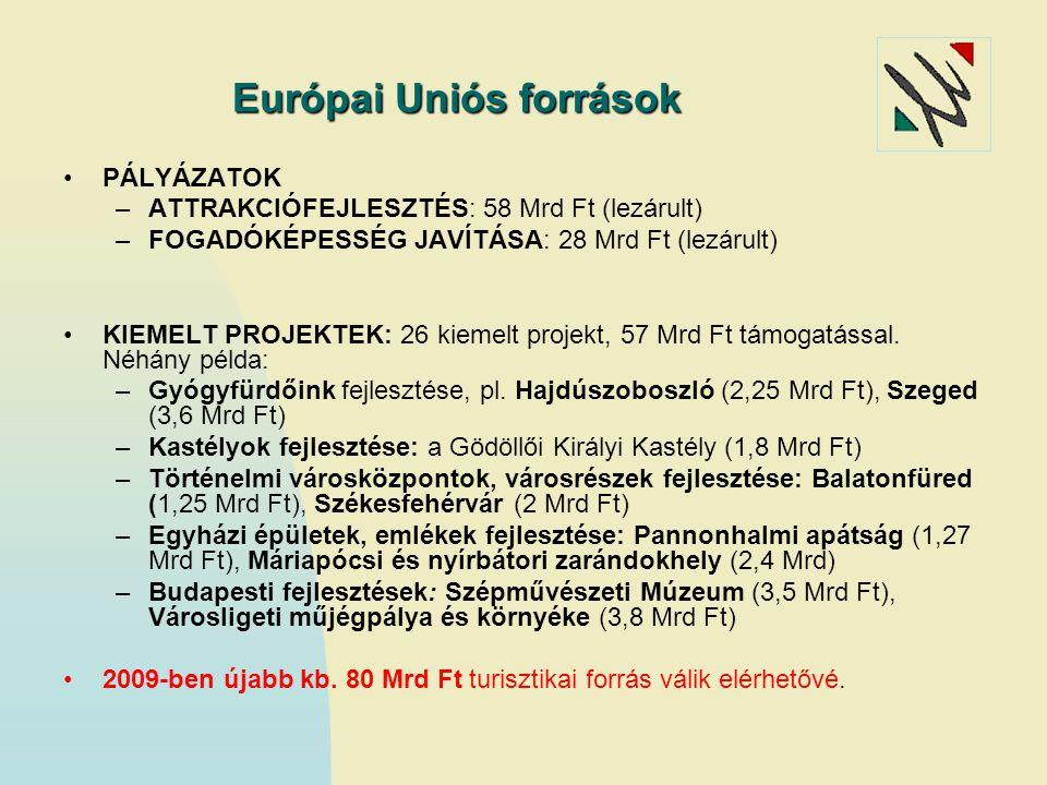 Európai Uniós források PÁLYÁZATOK –ATTRAKCIÓFEJLESZTÉS: 58 Mrd Ft (lezárult) –FOGADÓKÉPESSÉG JAVÍTÁSA: 28 Mrd Ft (lezárult) KIEMELT PROJEKTEK: 26 kiem
