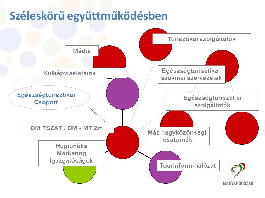 Fesztiválok Éve 2010 Széleskörű együttműködésben Egészségturisztikai Csoport Regionális Marketing Igazgatóságok Tourinform-hálózat ÖM TSZÁT / ÖM - MT