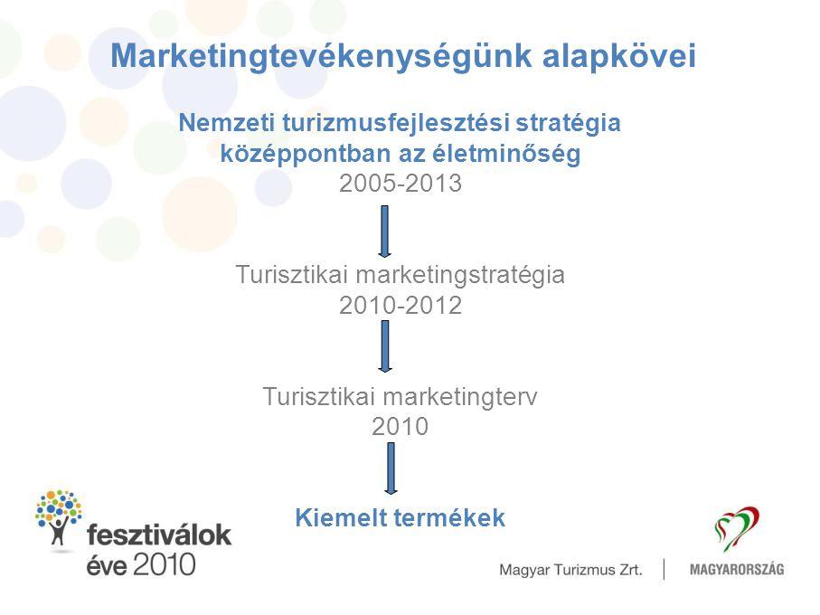 Marketingtevékenységünk alapkövei Nemzeti turizmusfejlesztési stratégia középpontban az életminőség 2005-2013 Turisztikai marketingstratégia 2010-2012